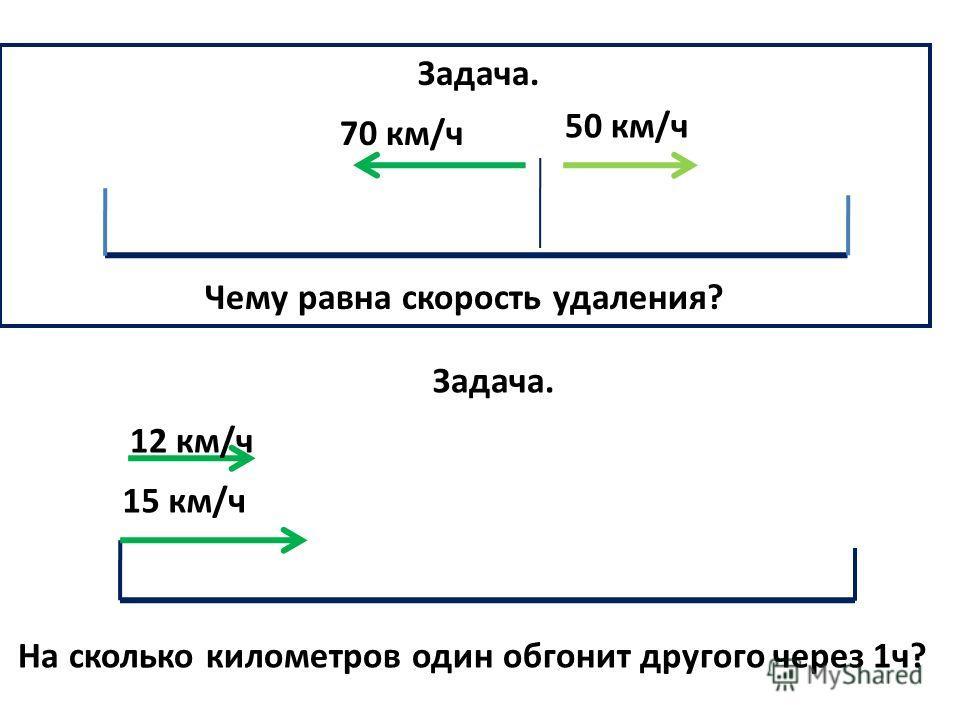 Задача. Чему равна скорость удаления? Задача. На сколько километров один обгонит другого через 1ч? 70 км/ч 50 км/ч 15 км/ч 12 км/ч