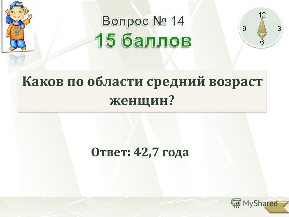 12 9 3 6 Каков по области средний возраст женщин? Ответ: 42,7 года