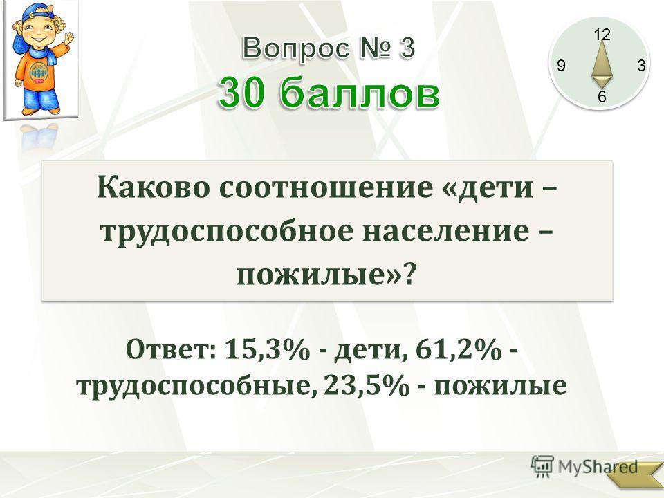 12 9 3 6 Каково соотношение «дети – трудоспособное население – пожилые»? Ответ: 15,3% - дети, 61,2% - трудоспособные, 23,5% - пожилые