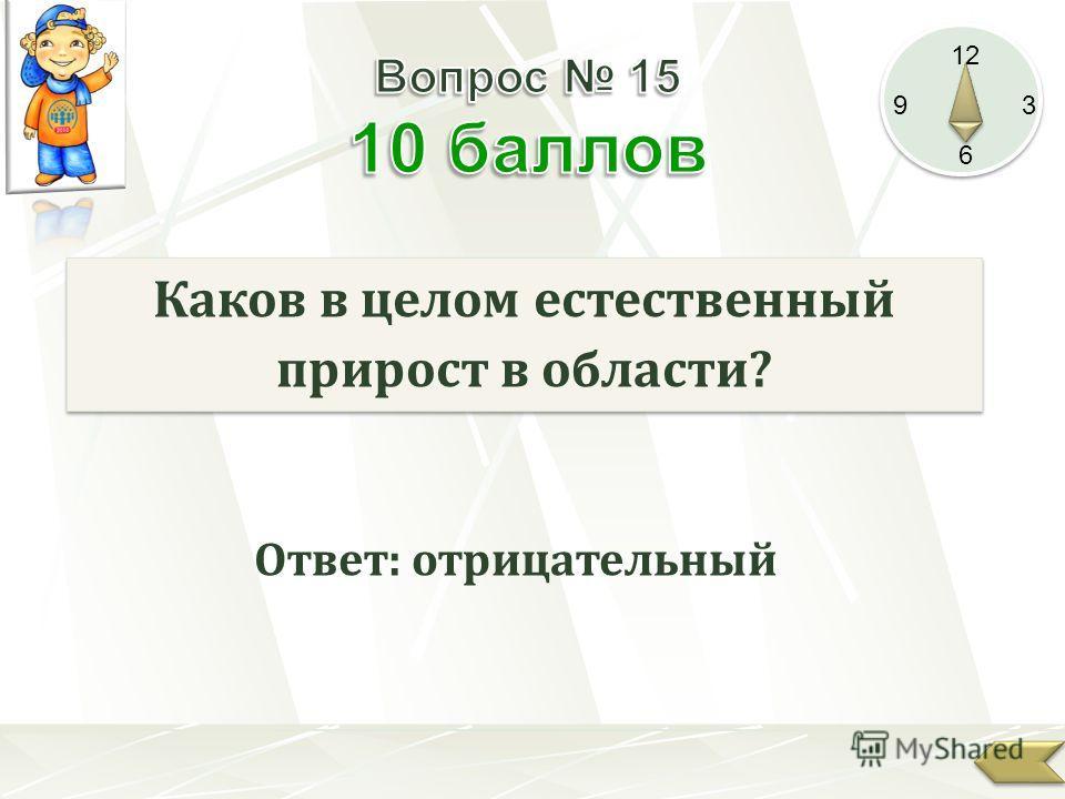 12 9 3 6 Каков в целом естественный прирост в области? Ответ: отрицательный