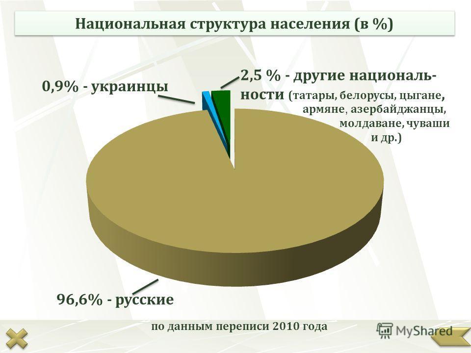 96,6% - русские 0,9% - украинцы 2,5 % - другие националь- ности (татары, белорусы, цыгане, армяне, азербайджанцы, молдаване, чуваши и др.) Национальная структура населения (в %) по данным переписи 2010 года