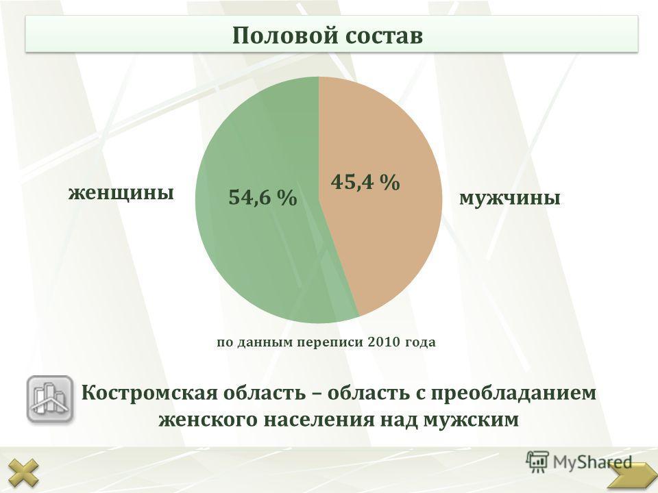 Половой состав 54,6 % 45,4 % женщины мужчины по данным переписи 2010 года Костромская область – область с преобладанием женского населения над мужским