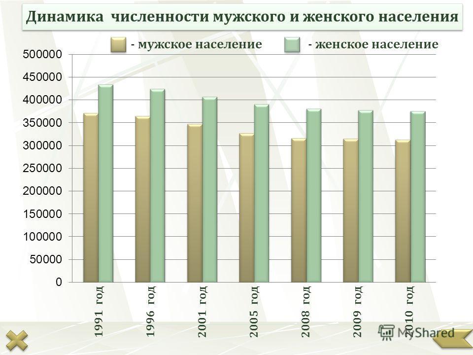 Динамика численности мужского и женского населения 1991 год1996 год2001 год2005 год2008 год2009 год2010 год - мужское население- женское население