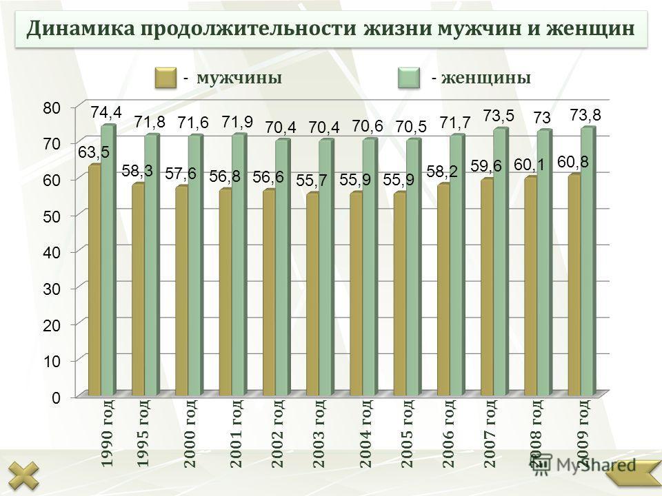 Динамика продолжительности жизни мужчин и женщин - мужчины- женщины 2009 год2008 год2007 год2006 год2005 год2004 год2003 год2002 год2000 год2001 год1995 год1990 год