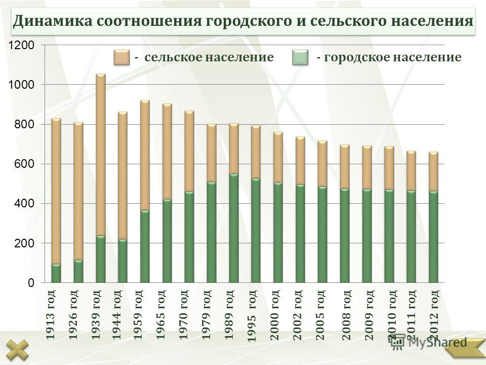 Динамика соотношения городского и сельского населения 1913 год1926 год 1939 год1944 год 1959 год1965 год1970 год1979 год1989 год1995 год2000 год2002 год2005 год2008 год2009 год2010 год2011 год2012 год - сельское население- городское население