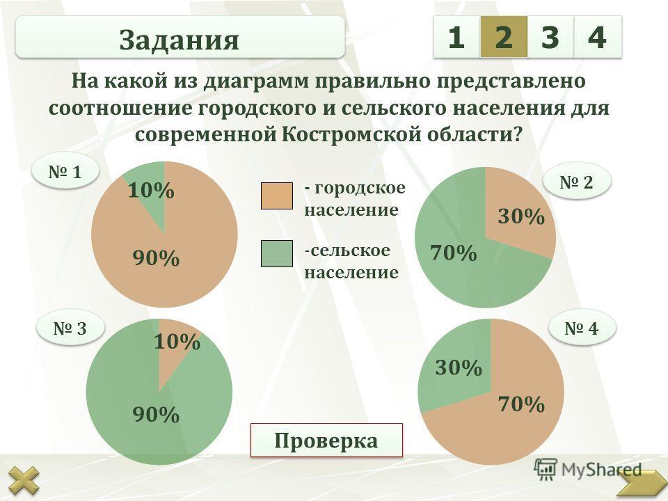 1 1 2 2 3 3 4 4 Задания На какой из диаграмм правильно представлено соотношение городского и сельского населения для современной Костромской области? 1 1 2 2 3 3 4 4 70% 30% 70% 30% 90% 10% - городское население -сельское население диаграмма 4 Провер