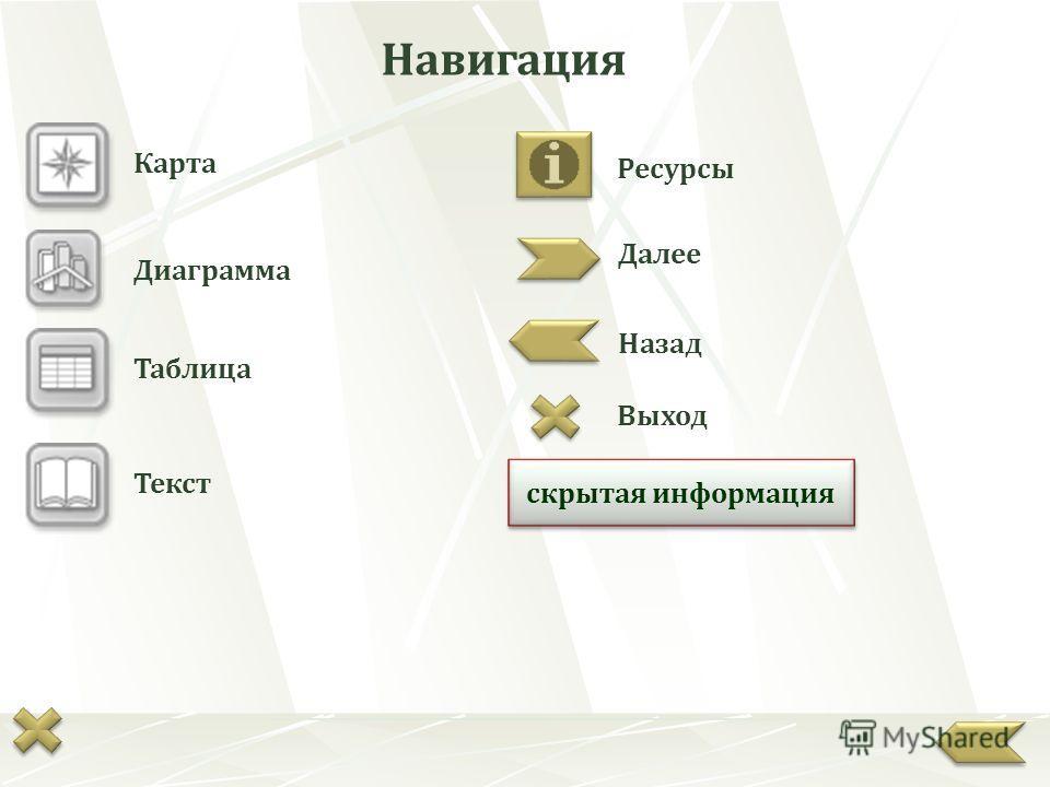 Карта Таблица Текст Далее Назад Выход Ресурсы скрытая информация Навигация Диаграмма