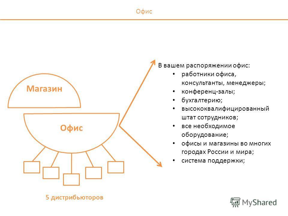 Магазин Офис В вашем распоряжении офис: работники офиса, консультанты, менеджеры; конференц-залы; бухгалтерию; высококвалифицированный штат сотрудников; все необходимое оборудование; офисы и магазины во многих городах России и мира; система поддержки