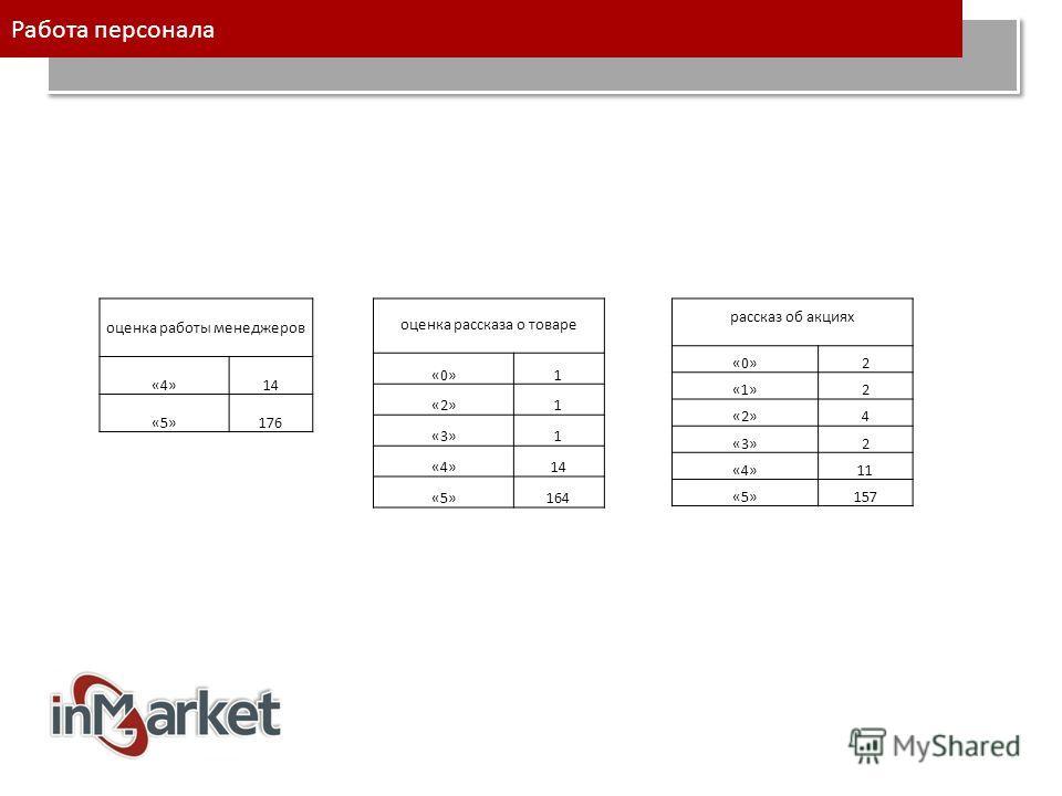 оценка работы менеджеров «4»14 «5»176 оценка рассказа о товаре «0»1 «2»1 «3»1 «4»14 «5»164 рассказ об акциях «0»2 «1»2 «2»4 «3»2 «4»11 «5»157 Работа персонала