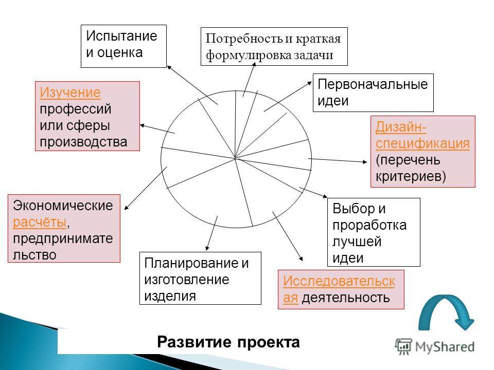 Первоначальные идеи Дизайн- спецификация Дизайн- спецификация (перечень критериев) Планирование и изготовление изделия Испытание и оценка Выбор и проработка лучшей идеи Исследовательск аяИсследовательск ая деятельность Изучение Изучение профессий или