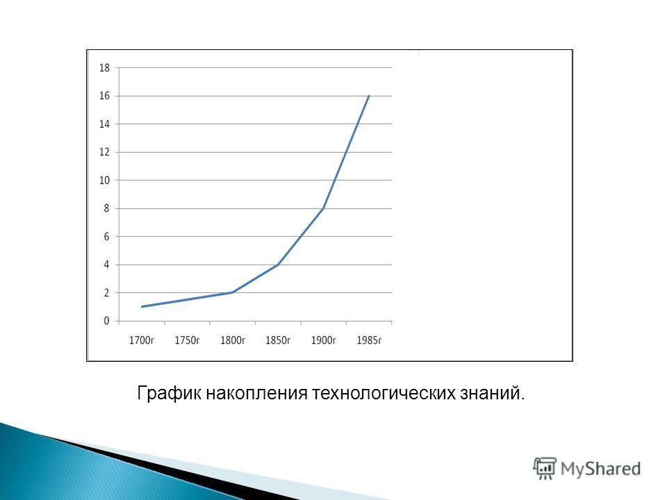 График накопления технологических знаний.