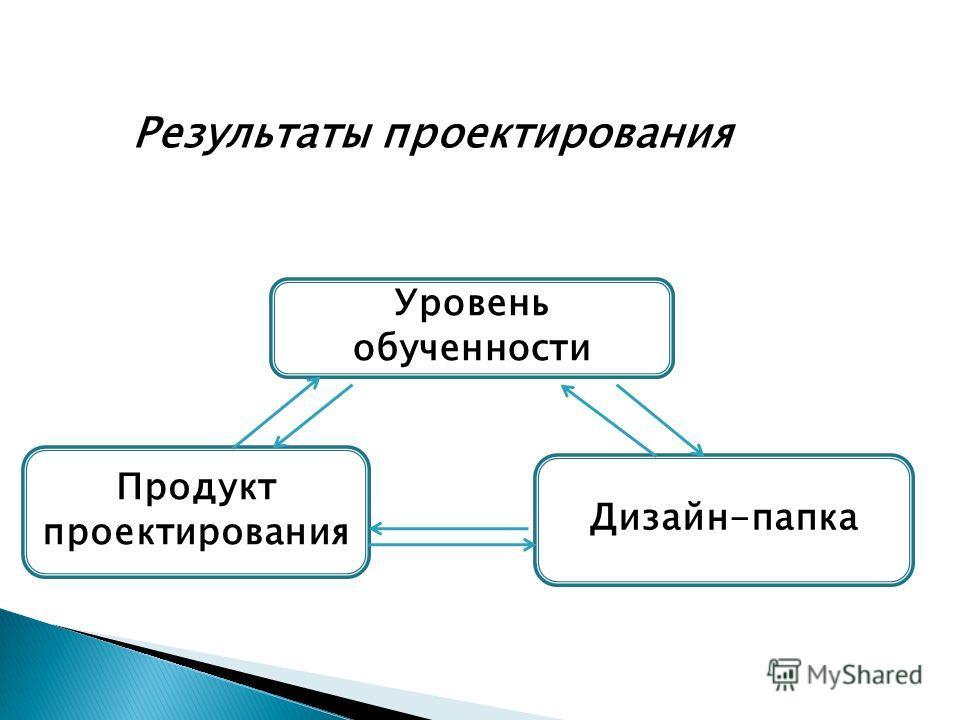 Продукт проектирования Уровень обученности Дизайн-папка Результаты проектирования