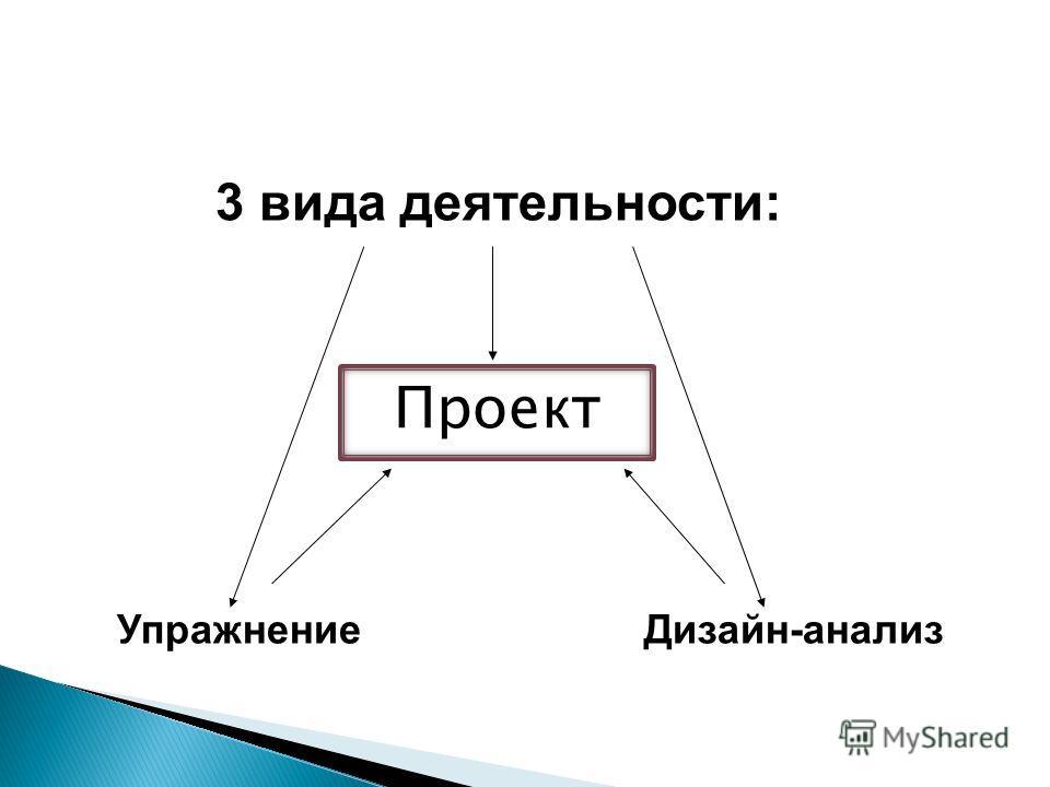 3 вида деятельности: Упражнение Дизайн-анализ Проект