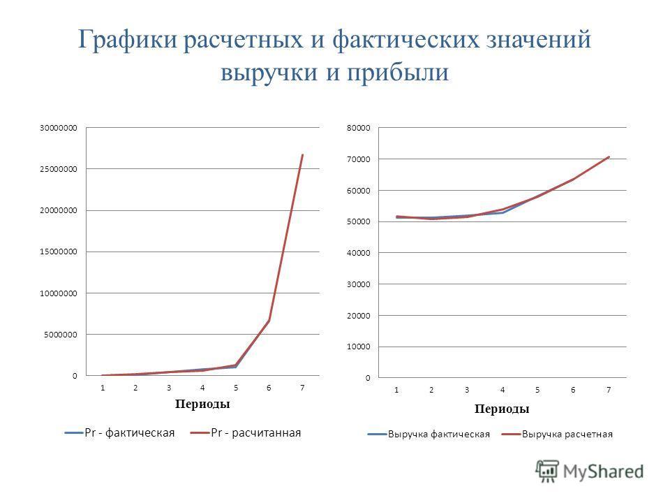 Графики расчетных и фактических значений выручки и прибыли