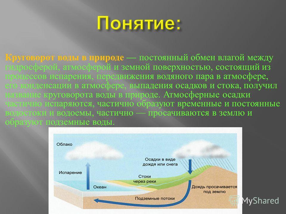 Круговорот воды в природе постоянный обмен влагой между гидросферой, атмосферой и земной поверхностью, состоящий из процессов испарения, передвижения водяного пара в атмосфере, его конденсации в атмосфере, выпадения осадков и стока, получил название