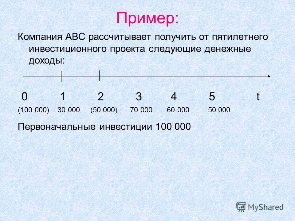 Пример: Компания АВС рассчитывает получить от пятилетнего инвестиционного проекта следующие денежные доходы: 0 1 2 3 4 5 t (100 000) 30 000 (50 000) 70 000 60 000 50 000 Первоначальные инвестиции 100 000