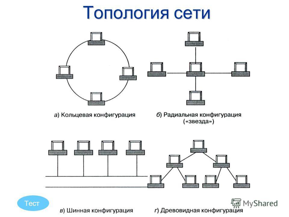 3 Локальная сеть – соединение компьютеров, расположенных на небольших расстояниях друг от друга (одноранговая сеть). Как правило такие сети связывают компьютеры, расположенные на расстояниях (порядка 50 –1000 метров) в пределах одного или нескольких