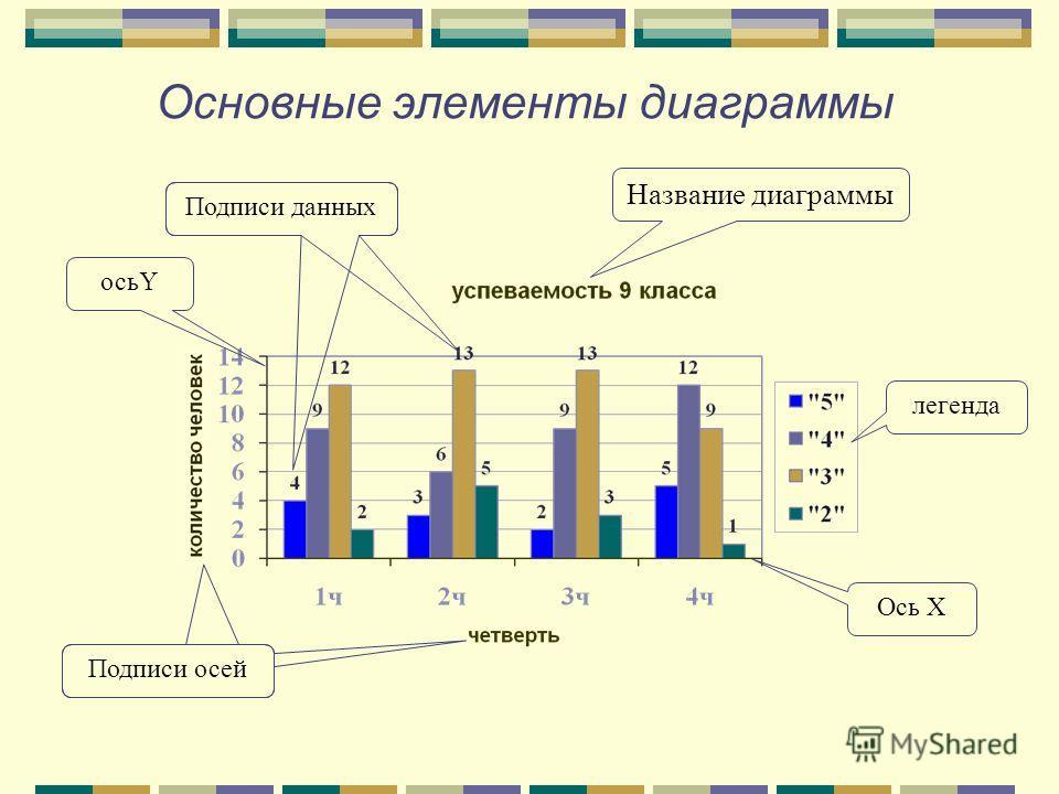 Основные элементы диаграммы Название диаграммы легенда Ось Х осьY Подписи осей Подписи данных