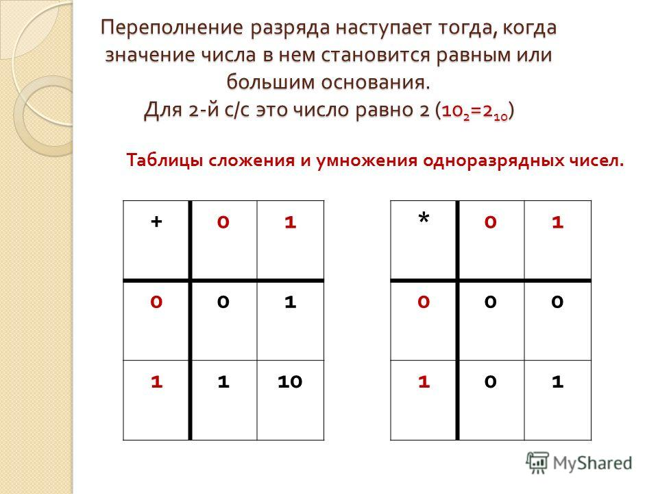 Переполнение разряда наступает тогда, когда значение числа в нем становится равным или большим основания. Для 2-й с/с это число равно 2 (102=210) Таблицы сложения и умножения одноразрядных чисел. +01 001 1110 *01 000 101