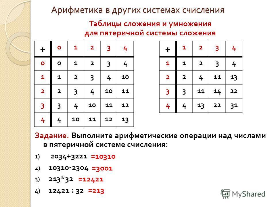 =12421 =3001 =10310 Арифметика в других системах счисления + 01234 001234 1123410 2234 11 334101112 4410111213 + 1234 11234 2241113 33111422 44132231 =213 Таблицы сложения и умножения для пятеричной системы сложения Задание. Выполните арифметические