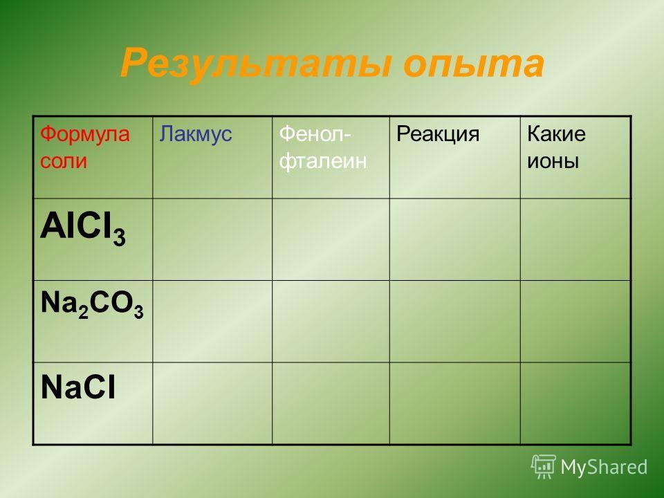 Результаты опыта Формула соли ЛакмусФенол- фталеин РеакцияКакие ионы AICI 3 Na 2 CO 3 NaCI