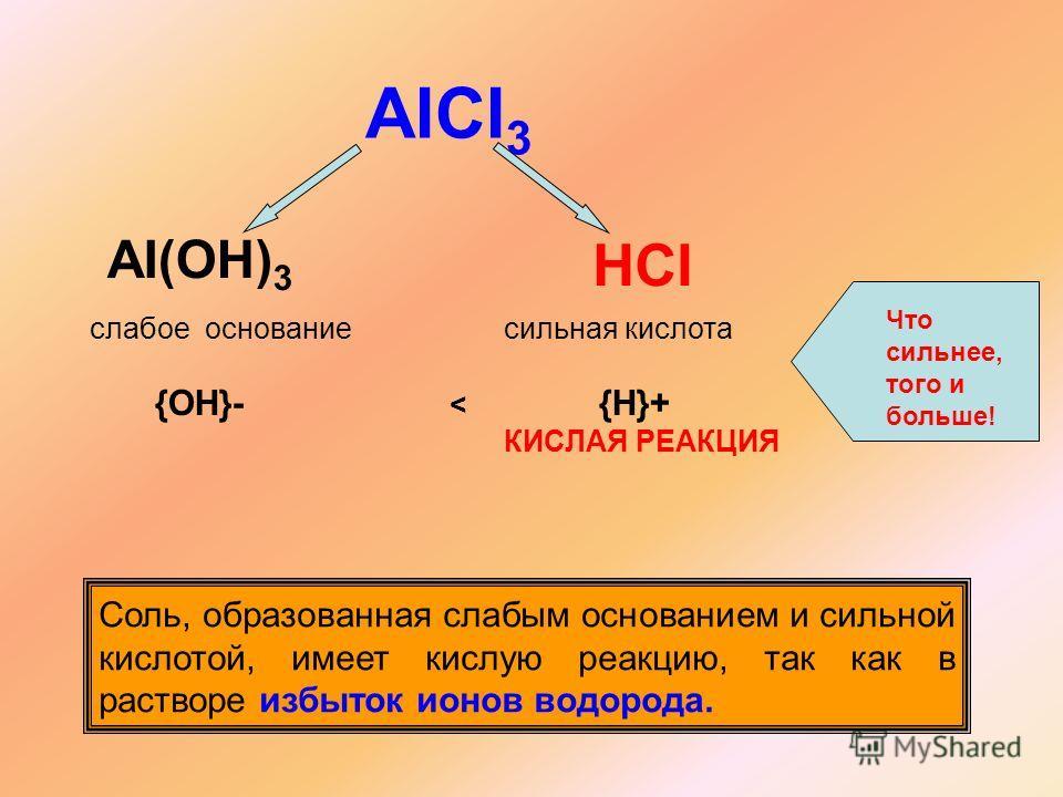 AICI 3 AI(OH) 3 HCI слабое основание сильная кислота {OH}- < {H}+ КИСЛАЯ РЕАКЦИЯ Что сильнее, того и больше! Соль, образованная слабым основанием и сильной кислотой, имеет кислую реакцию, так как в растворе избыток ионов водорода.