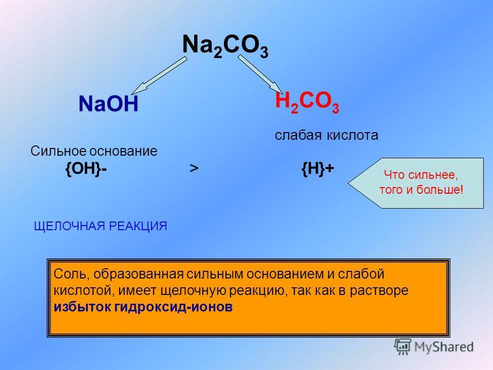Na 2 CO 3 NaOH Сильное основание H 2 CO 3 слабая кислота {OH}-> {H}+ Что сильнее, того и больше! ЩЕЛОЧНАЯ РЕАКЦИЯ Соль, образованная сильным основанием и слабой кислотой, имеет щелочную реакцию, так как в растворе избыток гидроксид-ионов