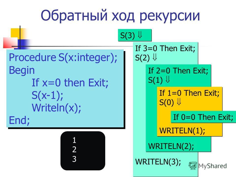 Обратный ход рекурсии Procedure S(x:integer); Begin If x=0 then Exit; S(x-1); Writeln(x); End; Procedure S(x:integer); Begin If x=0 then Exit; S(x-1); Writeln(x); End; S(3) If 3=0 Then Exit; S(2) WRITELN(3); If 3=0 Then Exit; S(2) WRITELN(3); If 2=0