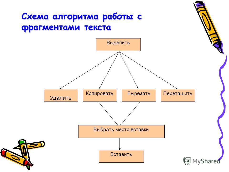 Схема алгоритма работы с фрагментами текста Выделить Удалить КопироватьВырезатьПеретащить Вставить Выбрать место вставки