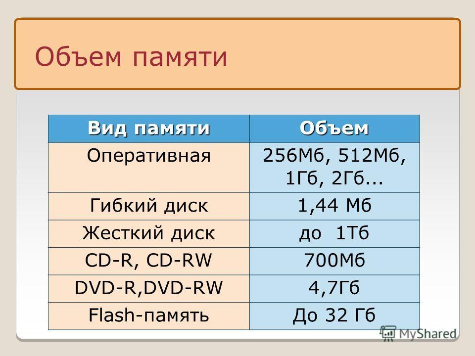 Объем памяти Вид памяти Объем Оперативная 256Мб, 512Mб, 1Гб, 2Гб... Гибкий диск1,44 Мб Жесткий дискдо 1Тб СD-R, CD-RW700Mб DVD-R,DVD-RW4,7Гб Flash-памятьДо 32 Гб
