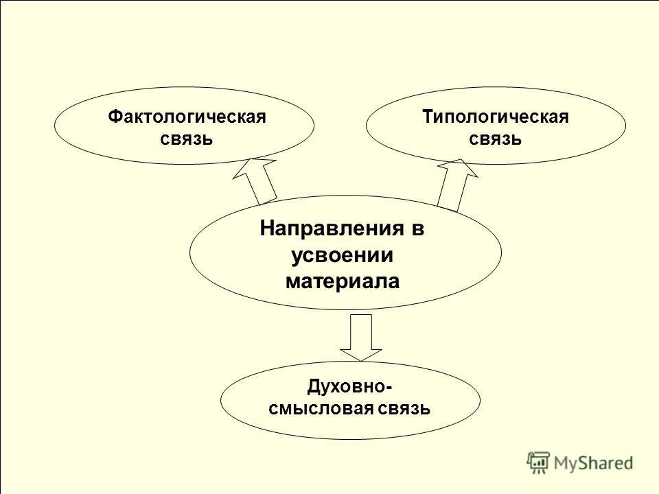 Фактолагическая связь Ученик пробует себя в роли исследователя Направления в усвоении материала Фактологическая связь Типологическая связь Духовно- смысловая связь