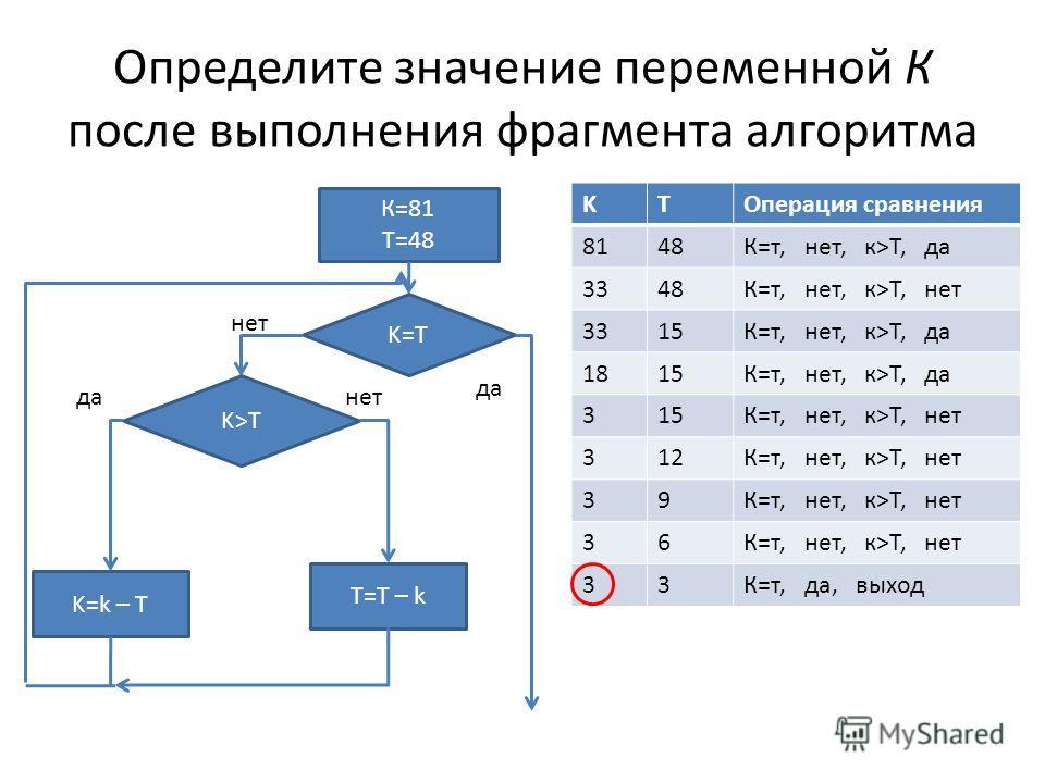 Определите значение переменной К после выполнения фрагмента алгоритма KTОперация сравнения 8148К=т, нет, к>T, да 3348К=т, нет, к>T, нет 3315К=т, нет, к>T, да 1815К=т, нет, к>T, да 315К=т, нет, к>T, нет 312К=т, нет, к>T, нет 39 36 33К=т, да, выход К=8