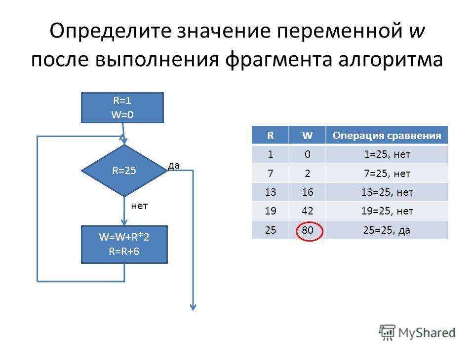 Определите значение переменной w после выполнения фрагмента алгоритма W=W+R*2 R=R+6 R=1 W=0 R=25 да нет RWОперация сравнения 101=25, нет 727=25, нет 131613=25, нет 194219=25, нет 258025=25, да