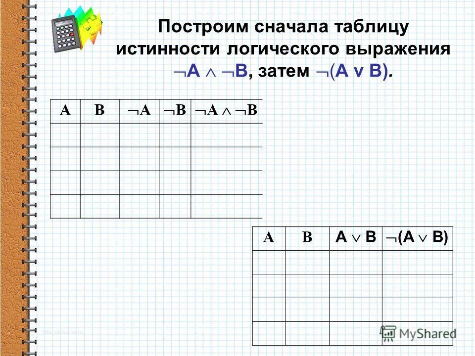 Построим сначала таблицу истинности логического выражения А В, затем (А v B). АВ А В А В АВ (А В)
