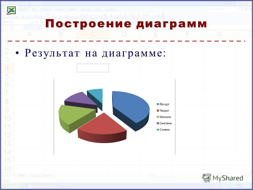 Построение диаграмм Результат на диаграмме: