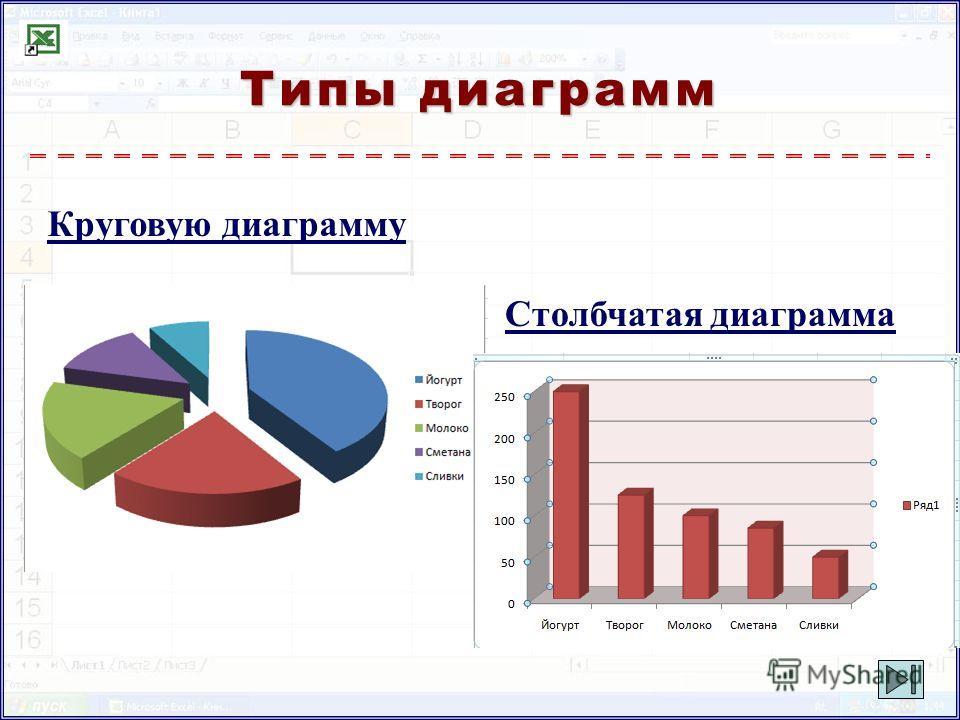 Круговую диаграмму Столбчатая диаграмма