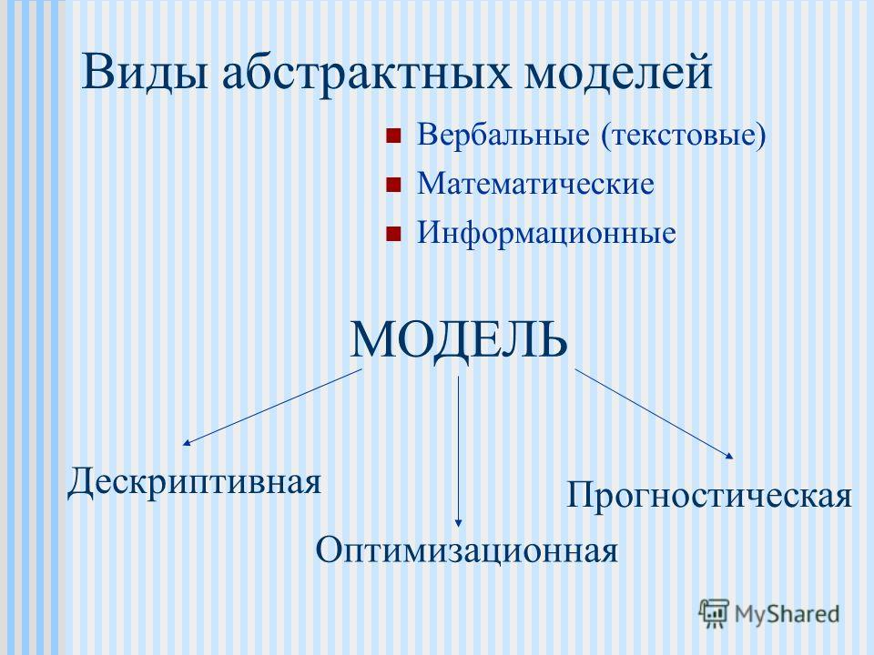 Виды абстрактных моделей Вербальные (текстовые) Математические Информационные МОДЕЛЬ Дескриптивная Оптимизационная Прогностическая