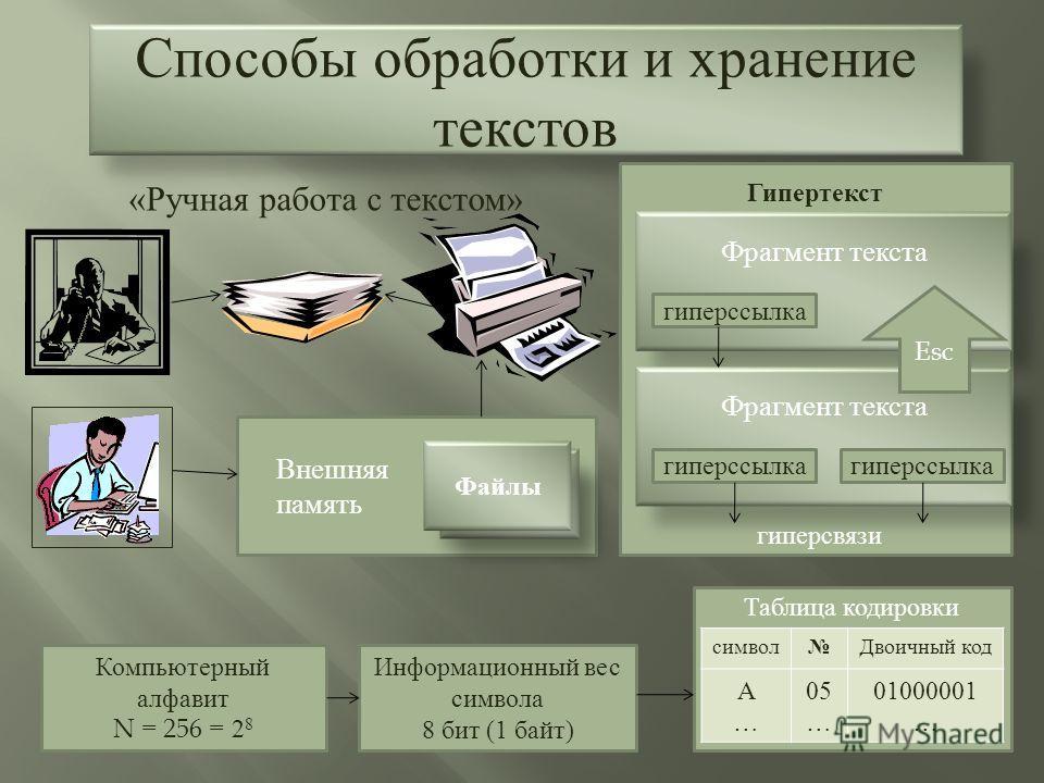 Способы обработки и хранение текстов « Ручная работа с текстом » Внешняя память Файлы Компьютерный алфавит N = 256 = 2 8 Информационный вес символа 8 бит (1 байт) Таблица кодировки Фрагмент текста гиперссылка Esc символ Двоичный код А…А… 05 … 0100000