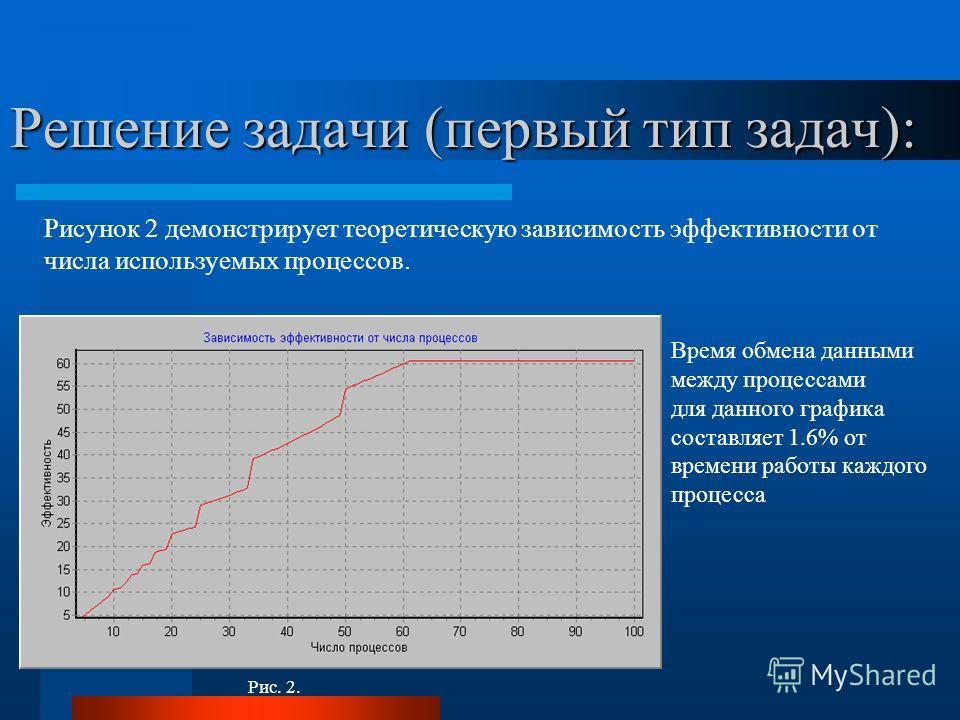 Решение задачи (первый тип задач): Рис. 2. Рисунок 2 демонстрирует теоретическую зависимость эффективности от числа используемых процессов. Время обмена данными между процессами для данного графика составляет 1.6% от времени работы каждого процесса