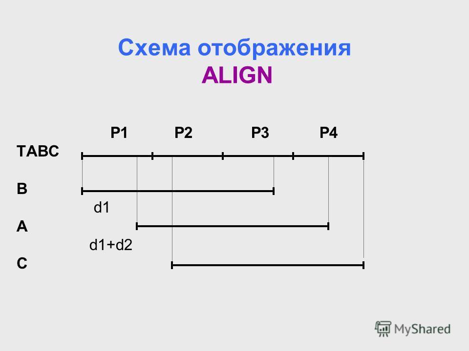 Схема отображения ALIGN P1 P2P3 P4 TABC B d1 A d1+d2 C