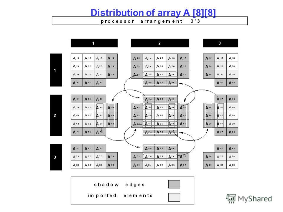 Distribution of array A [8][8]