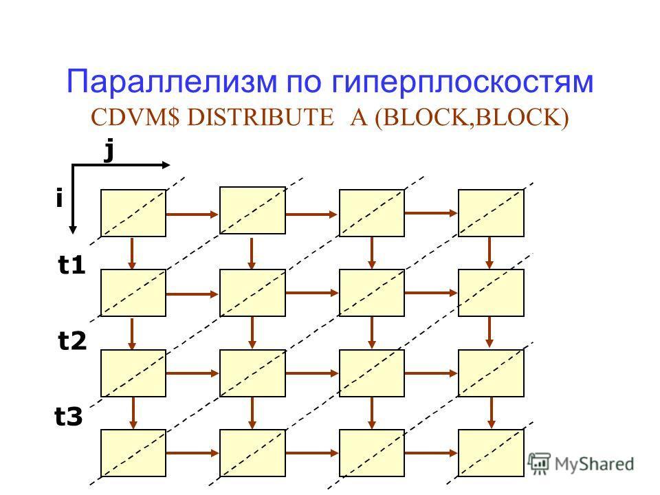Параллелизм по гиперплоскостям CDVM$ DISTRIBUTE A (BLOCK,BLOCK) j i t1 t2 t3
