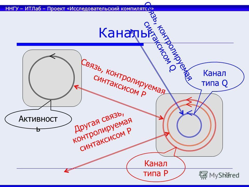 ННГУ – ИТЛаб – Проект «Исследовательский компилятор» 25 Каналы Связь, контролируемая синтаксисом P Другая связь, контролируемая синтаксисом P Канал типа P Канал типа Q Связь, контролируемая синтаксисом Q Активност ь