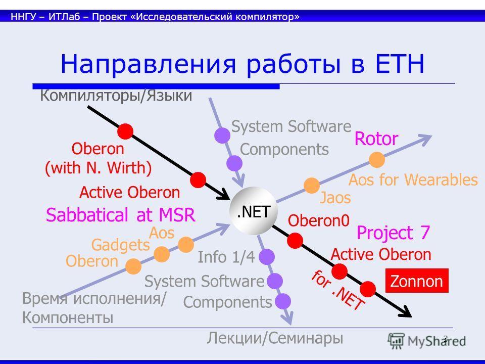 ННГУ – ИТЛаб – Проект «Исследовательский компилятор» 3 Направления работы в ETH Rotor Лекции/Семинары Время исполнения/ Компоненты Компиляторы/Языки Oberon (with N. Wirth) Active Oberon Oberon0 Active Oberon Zonnon for.NET Oberon Gadgets Aos Jaos Sys