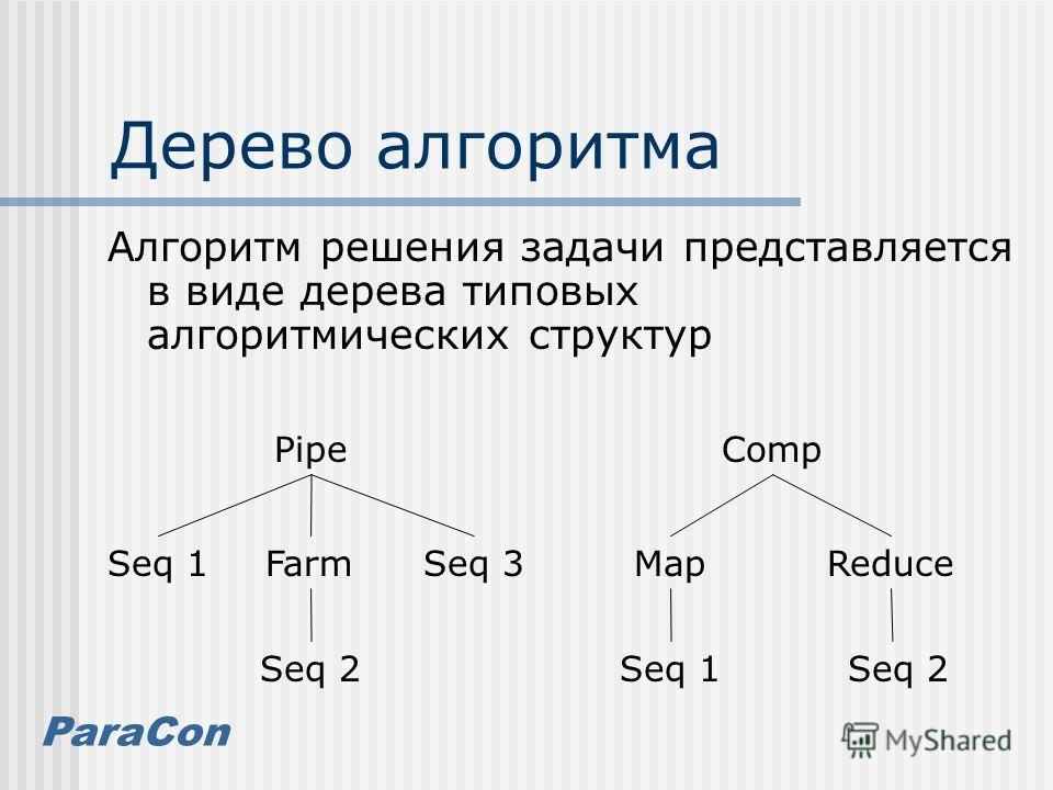 ParaCon Дерево алгоритма Алгоритм решения задачи представляется в виде дерева типовых алгоритмических структур Seq 1 Pipe Seq 3Farm Seq 2 Map Comp Reduce Seq 1 Seq 2