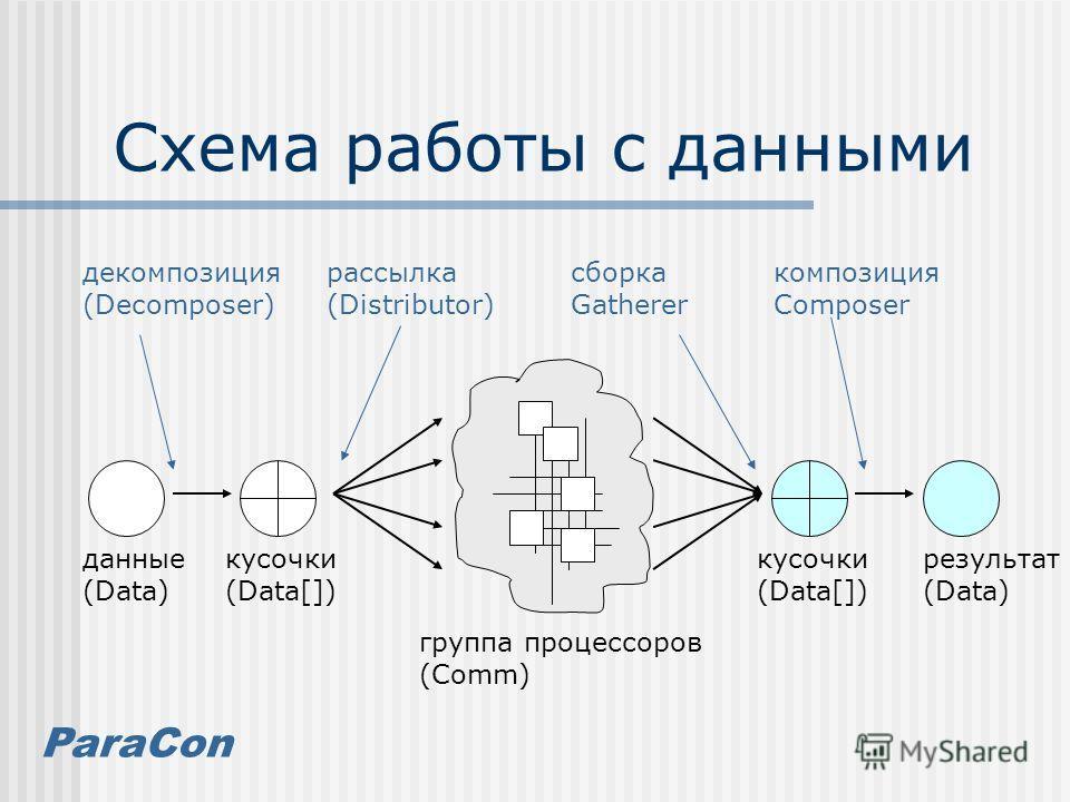 ParaCon Схема работы с данными группа процессоров (Comm) данные (Data) кусочки (Data[]) декомпозиция (Decomposer) рассылка (Distributor) сборка Gatherer композиция Composer результат (Data) кусочки (Data[])