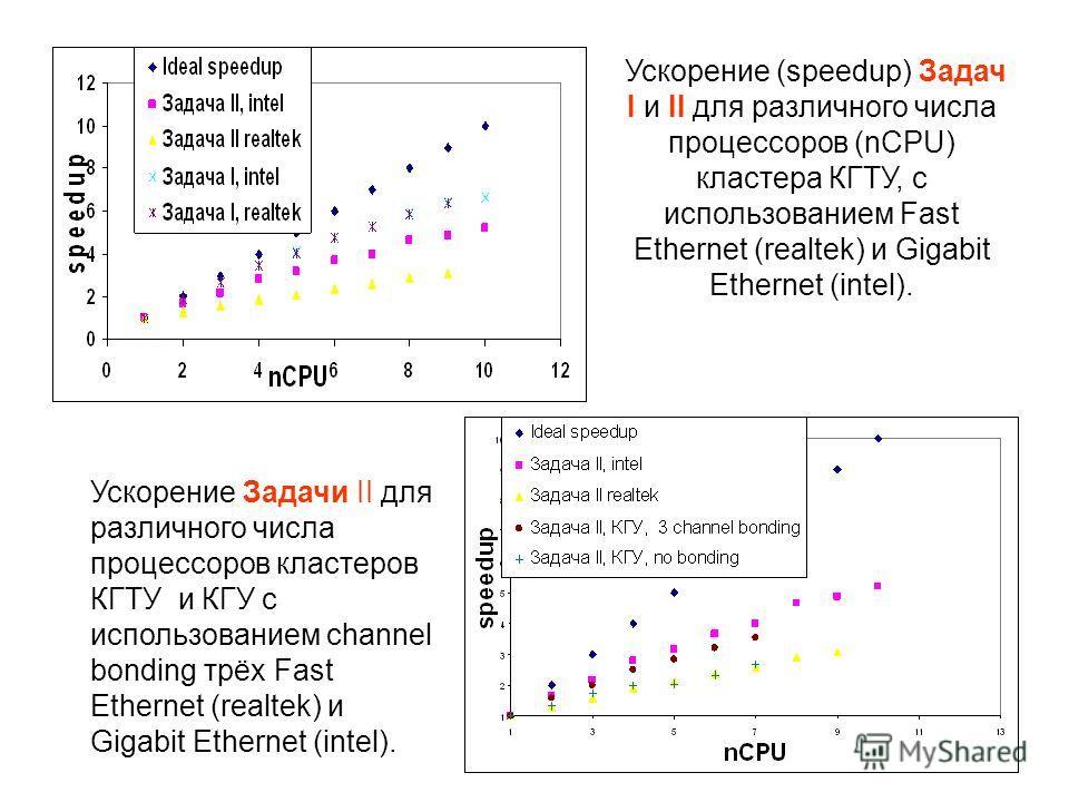 Ускорение (speedup) Задач I и II для различного числа процессоров (nCPU) кластера КГТУ, с использованием Fast Ethernet (realtek) и Gigabit Ethernet (intel). Ускорение Задачи II для различного числа процессоров кластеров КГTУ и КГУ с использованием ch