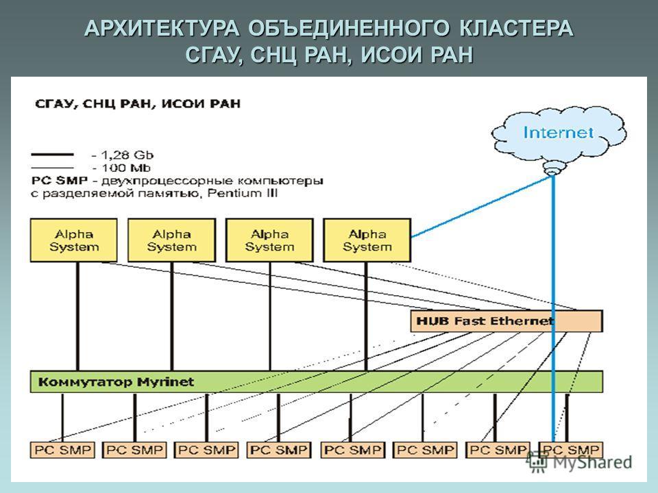 АРХИТЕКТУРА ОБЪЕДИНЕННОГО КЛАСТЕРА СГАУ, СНЦ РАН, ИСОИ РАН
