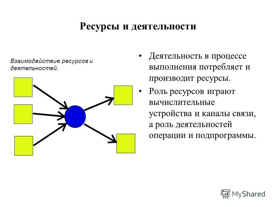 Ресурсы и деятельности Деятельность в процессе выполнения потребляет и производит ресурсы. Роль ресурсов играют вычислительные устройства и каналы связи, а роль деятельностей операции и подпрограммы. Взаимодействие ресурсов и деятельностей.