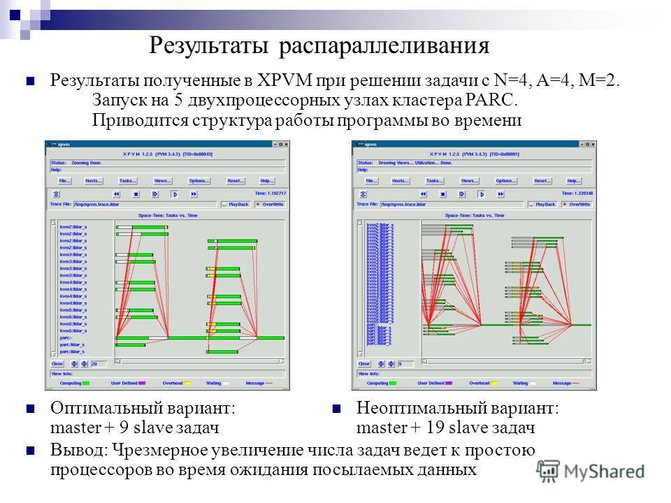 Результаты распараллеливания Оптимальный вариант: master + 9 slave задач Неоптимальный вариант: master + 19 slave задач Вывод: Чрезмерное увеличение числа задач ведет к простою процессоров во время ожидания посылаемых данных Результаты полученные в X